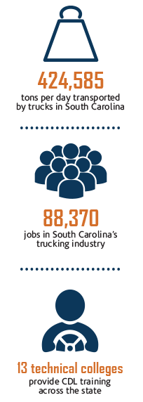 424,585 tons per day transported by trucks in South Carolina; 88,370 jobs in South Carolina's trucking industry; 13 technical colleges provide CDL training across the state